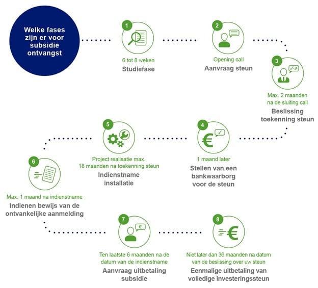 fases subsidies zonnepanelen